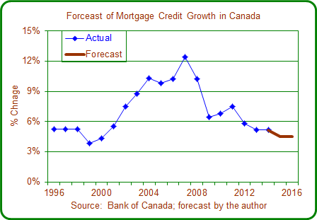 Forecast of Mortgage Activity During the past decade, residential mortgage credit in Canada has expanded at an average rate of 7.9% per year.