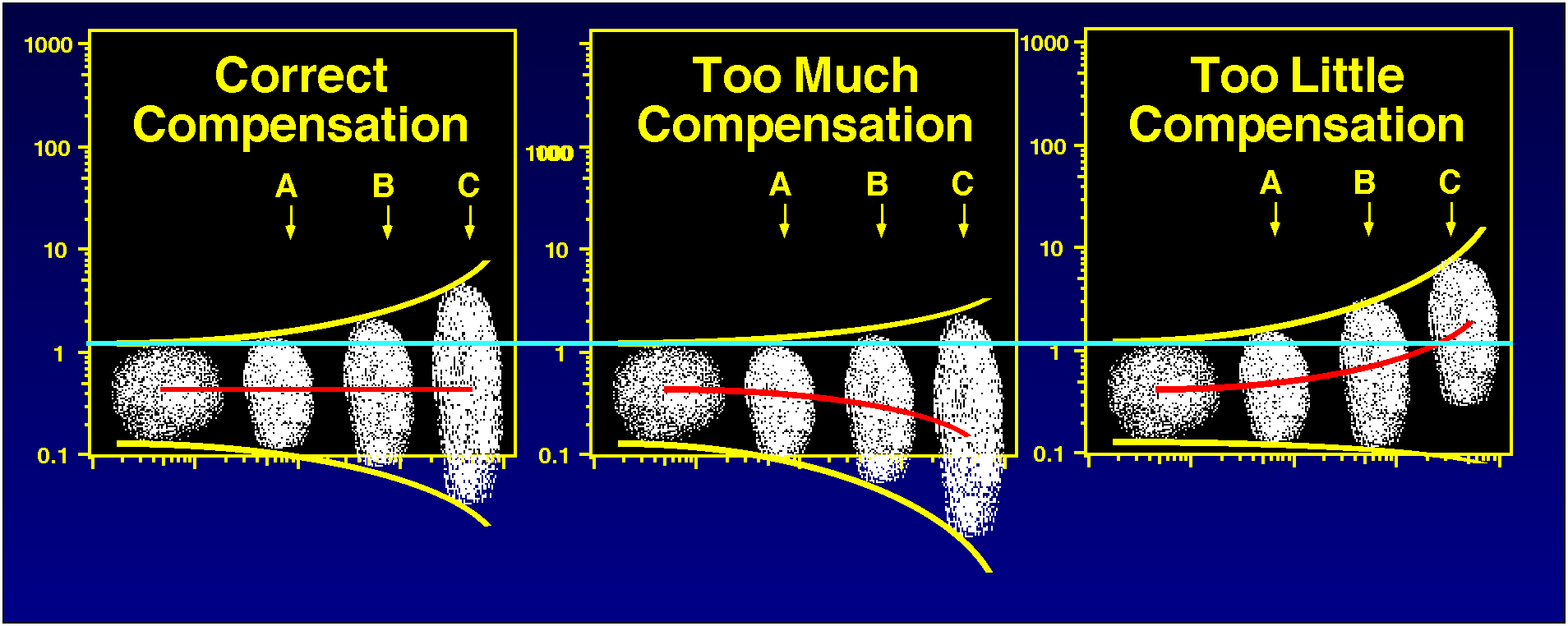 Intensity Intensity Compensation Medians method A label (not a color) is attributed to each detector.