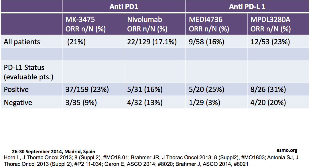 Response to PD-1 inhibitors by PD- L1