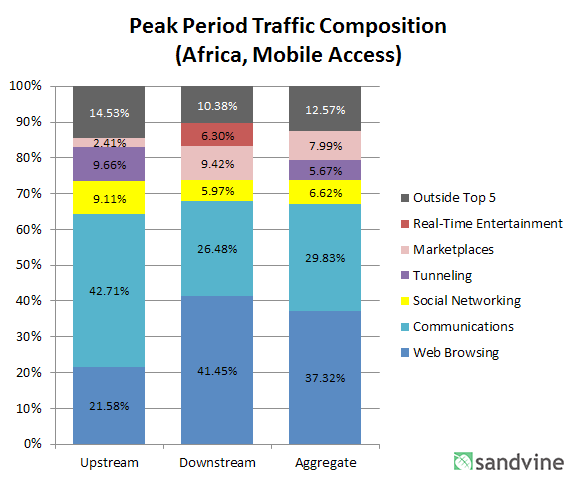 Africa, Mobile Networks Africa is a region with tremendous potential for growth, but few understand what the traffic composition in the region is.