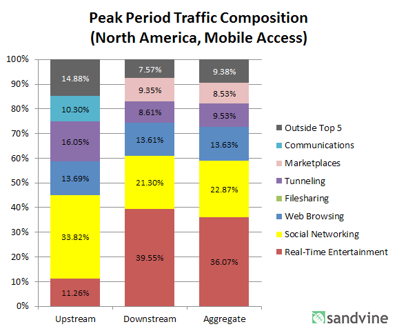 North America, Mobile Access Much like our examination of fixed access networks in North America, mobile networks have also seen only minor shifts in traffic composition in the past six months.