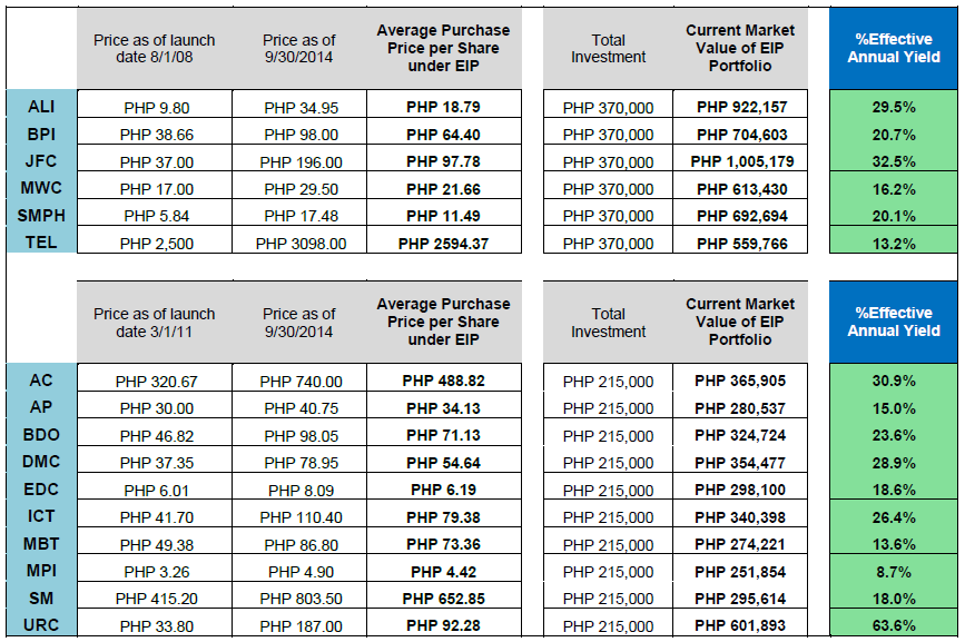 Actual Performance of EIP Stocks Period Covered: From EIP launch date of 08/01/08 to 09/30/14 (74 months) Monthly Investment: Php 5,000 assumes that you fully invested the entire amount
