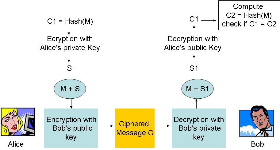 CHAPTER 2. CRYPTOGRAPHY Figure 2.4: Digital Signature This digest C1 is encrypted with the Alice s private key to create a signature S.