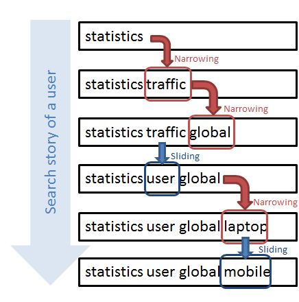 189 Query log statistics traffic global laptop user mobile w [l,m] S j 1 rank(k 0 S j ), 1 rank(k 1 S j ), 1, rank(k n S j ) [1 / order of search word] construct. statistics 0 0.5 1 0.