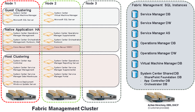 Figure 1 Private Cloud Fabric Management Infrastructure The Fabric Management cluster is configured in such a manner to ensure maximum availability of all components of the environment.