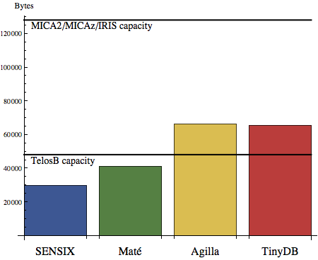 5.4. MESSAGING AND ENERGY Figure 5.2: Compiled middleware engine size and mote capacity. Figure 5.2 shows another source code based metric that does not have a direct impact on task reconfiguration, but is important nonetheless.