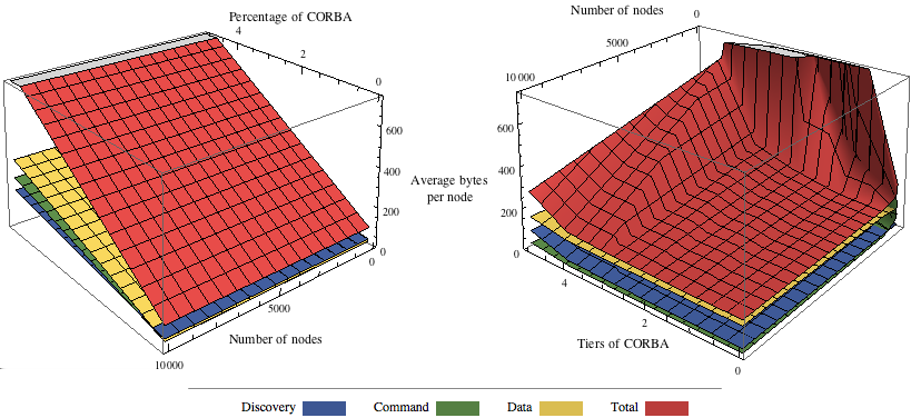5.5. COMMODITY TRADEOFF 1000 nodes, when the CORBA side occupies three out of five and then four out of six tiers.