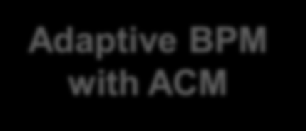 BPM und ACM: There s no versus. You need them both!