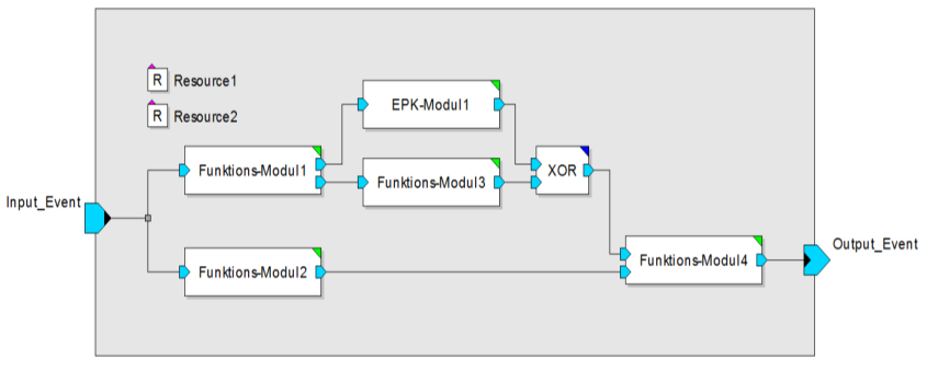 (e)epc non refined function simulation system (MLDesigner) function module (see Figure 6) non refined Event1 SetArrivalTime Allocate Resource1 DoService Free Resource1 Event2 refined function EPC