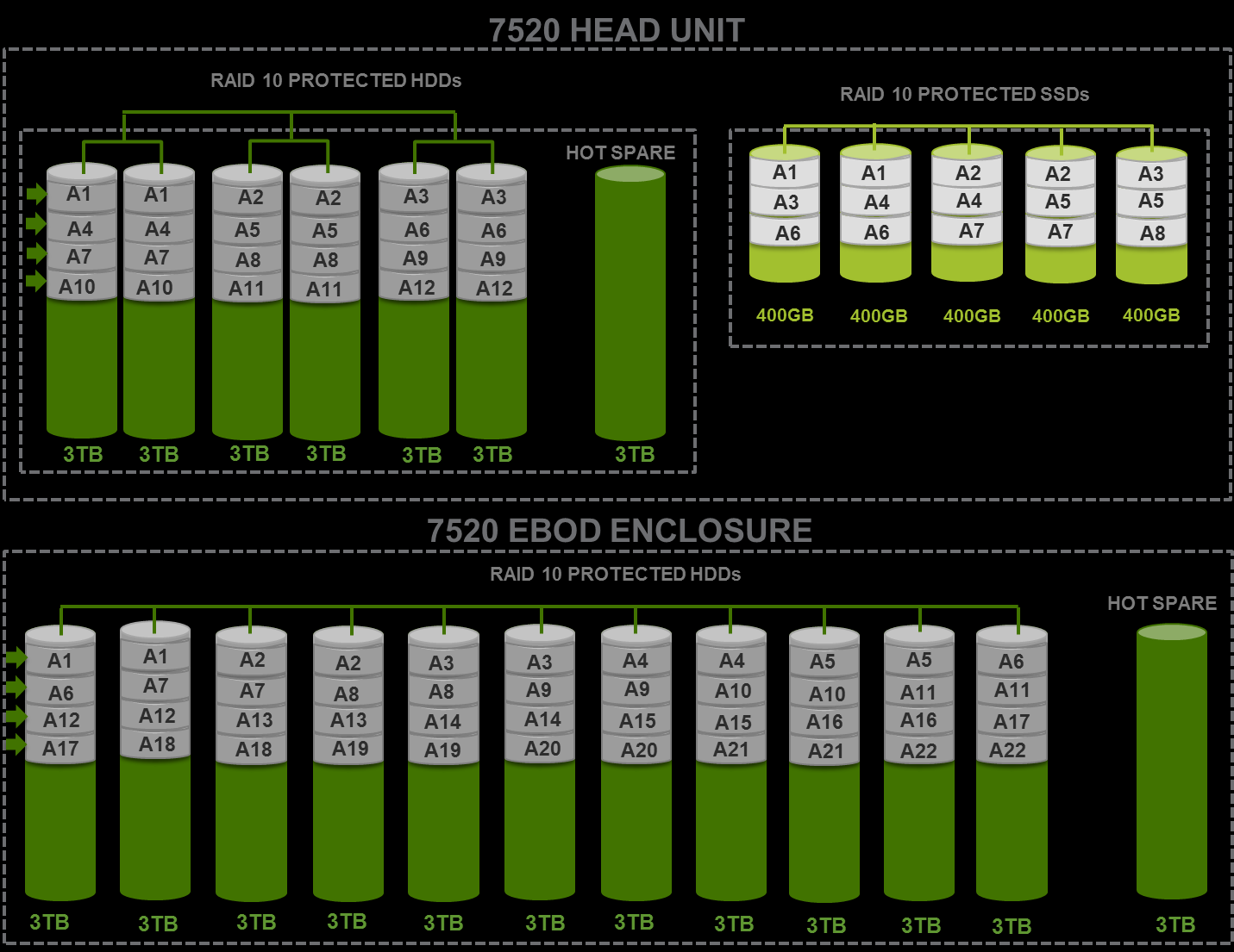 RAID Layout for 7520 For the head unit, a RAID 10 configuration is implemented for 6 (out of 7) HDDs and the 7 th acts as the hot spare. For the 5 SSDs, a RAID 10 configuration is employed.