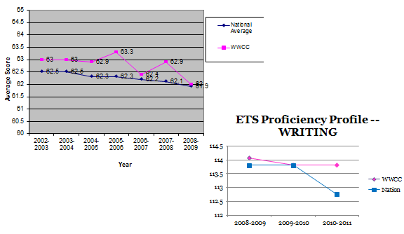 3R6-Performance Results Compare with Other Institutions Table 3R6b: Writing Scores 2002-2010 Western uses many methods to determine how to best meet the needs of students and stakeholders (3P2, 3R1,