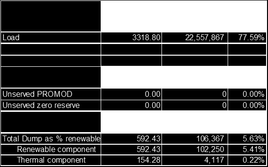 PROMOD Analysis Scenario 1-1-0; Overview The tables below show that to match the generation with the load approximately 106 GWh have to be curtailed, most of it out of renewable generation,