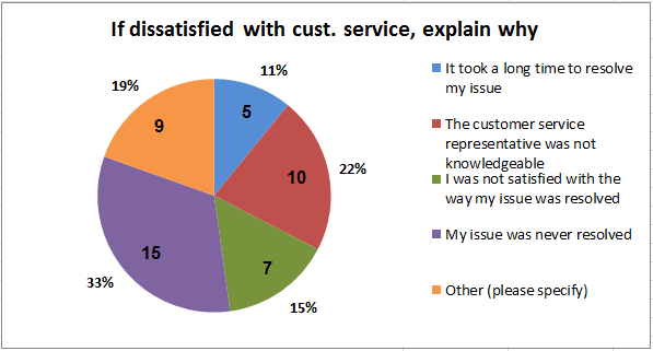Question 14: Were you satisfied with the customer service you received?