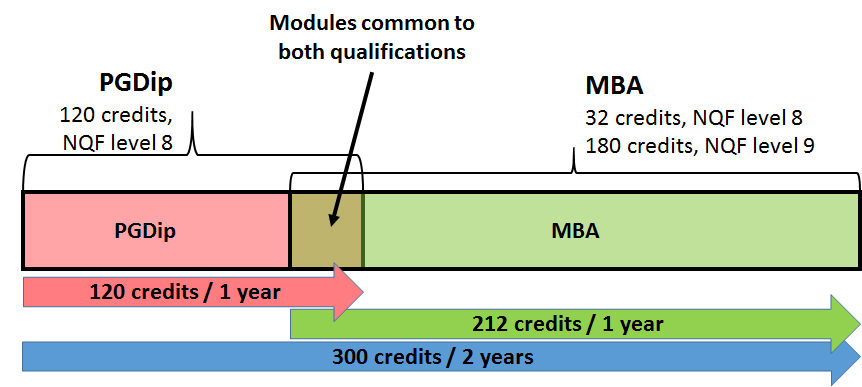 23 Overlap between MBA modules and PGD modules DATES FOR 2016 Blended Learning PGDip BMA Initial on-campus block: 18 23 January 2016 (including orientation) Wednesday afternoon classes (from 16:00