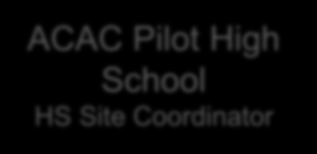 ACAC Structure: State and Local Statewide Steering Committee State Coordinator ACAC ACAC Pilot High School HS Site