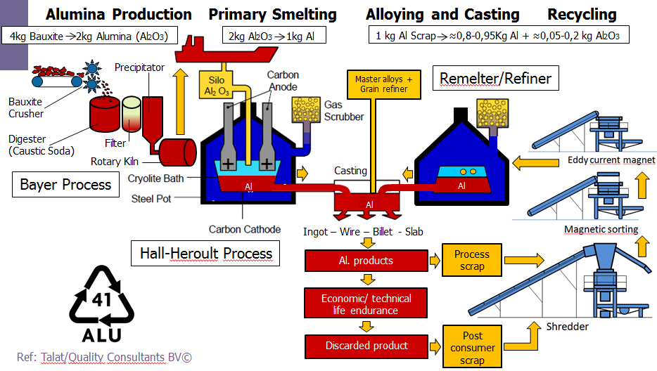 Figure 15: The aluminium industry and its actors (Source Quality Consultants BV, TALAT and BONIJM) Remelters process aluminium scrap into wrought alloys.
