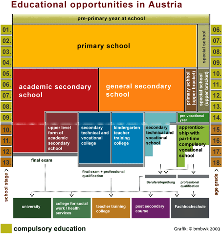 Graph 1: Basic Structure of the Austrian Education System
