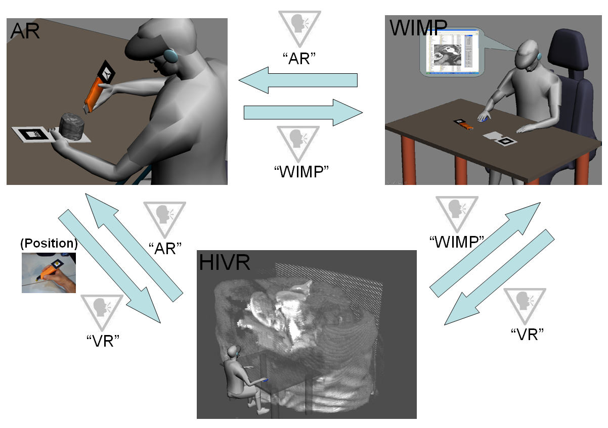 Figure 6. User s interaction along the three environments: WIMP, HIVR and AR. 5.6 Noise detector The NoiseDetector component provides a single command that can be activated using a microphone.
