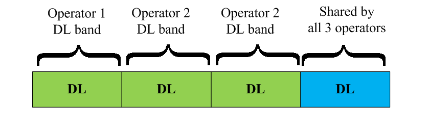 Common Radio Resource Management 101 FIGURE 4.7: Scenario of common frequency pool [1]. frequency bands, b {1,2,...m}. The objective is to maximise the total network throughput.