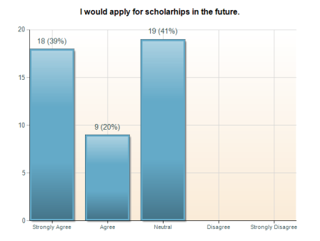 INCREASING SCHOLARSHIP PROGRAM EFFICIENCY 41 ScholarshipSurvey 1 - Applied and Received: I feel confident that I qualify for some kind of scholarship.