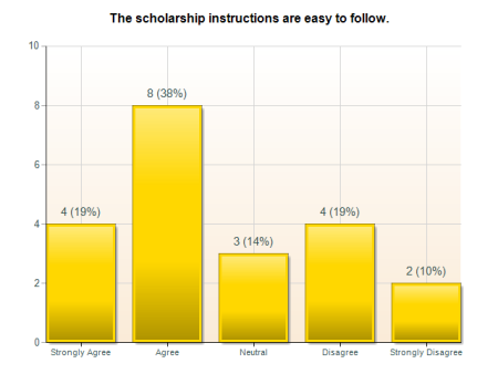 INCREASING SCHOLARSHIP PROGRAM EFFICIENCY 43 again; and those students who had not applied for scholarships felt the least knowledgeable, confident, and likely to apply in the future.