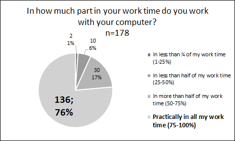 Figure 17 Work time spent in front of the computer in the case of responders of the alumni research of BCM (own design) We wished to define computer work in its details.