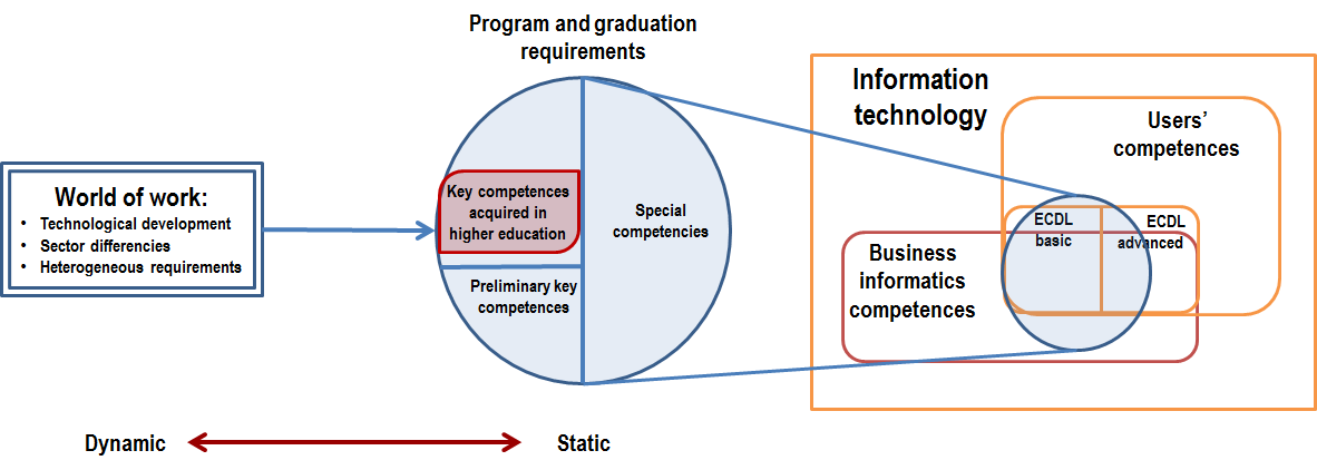 II. AIMS OF THE STUDY The review of the concept of the study is provided by Figure 1. The primary aim is that students entering the labour market should be successful.