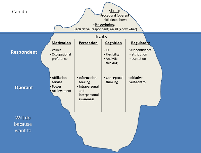 Figure 4 The ice-berg model of competences [1997 p.8.