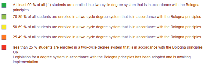 (Figure 5) Figure 5 Stage of implementation of the first and second cycle, 2010/11 [European Commission, 2012 p. 32.