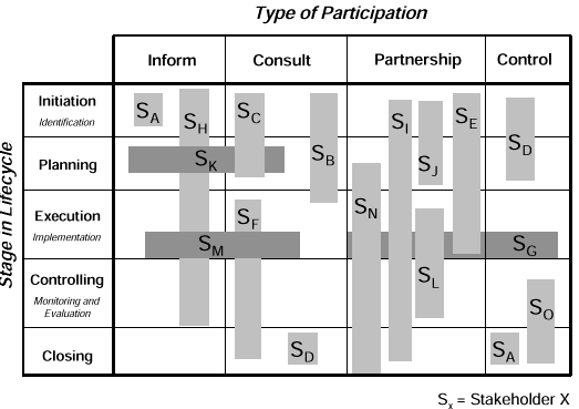 STAKEOLDER ANALYSIS EXERCISE Figure 3. Stakeholder participation matrix Source: Smith, Larry W.