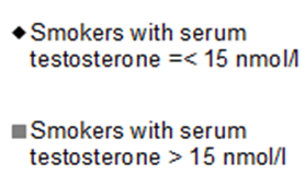 48 Results Oxidized LDL, micromol/l 80 70 60 50 40 30 20 10 0 0,0 10,0 20,0 30,0 Serum testosterone, nmol/l Figure 15. OxLDL in non-smokers by their serum testosterone concentration.