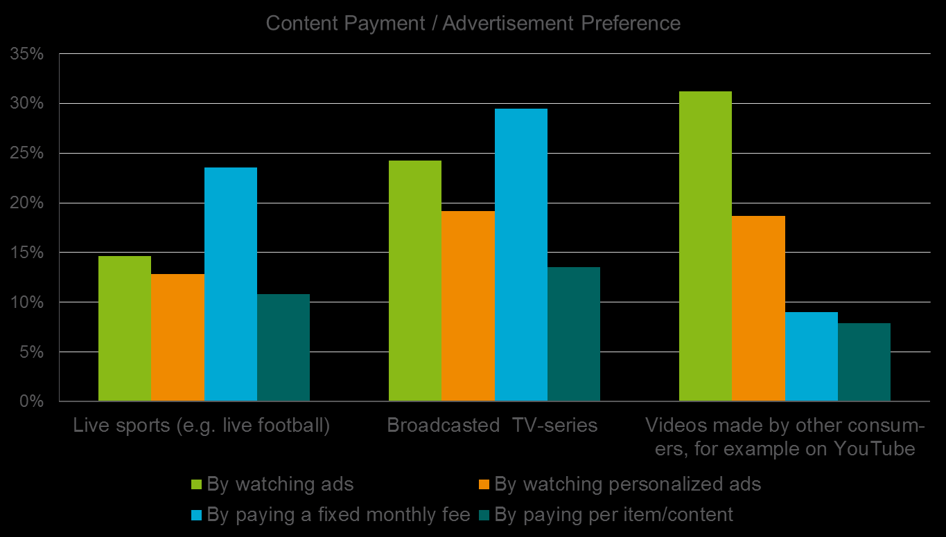 Content payment models free and pay italy 40% of Italians would like to specify which ads they don t want to see again, as well as which areas