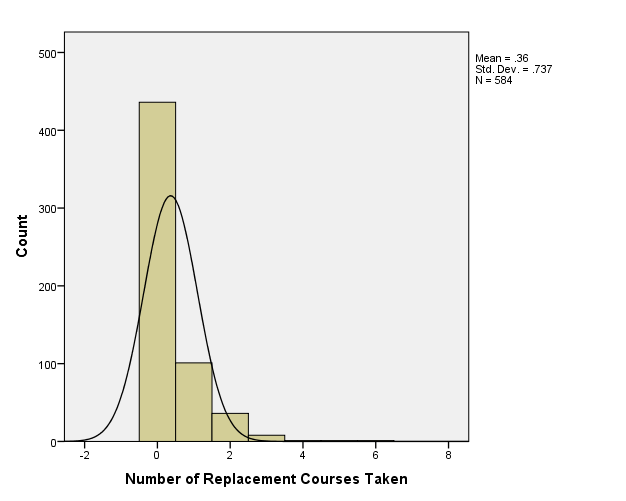 Figure 1: Number of Replacement Courses Taken, or Courses Taken at a Higher