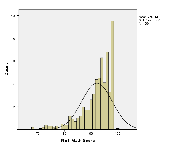 Figure 2: Nurses Entrance Test (NET) Math Scores Earned by