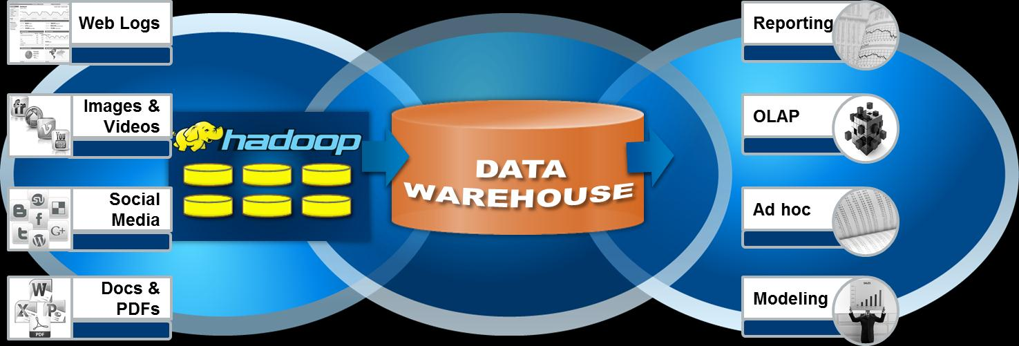Likewise, Hadoop can consolidate key data output that can populate the data warehouse for subsequent analytics.