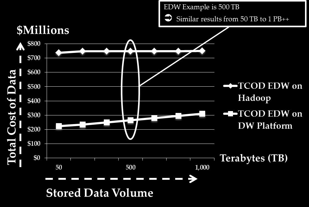 Big Data: What Does It Really Cost? Page 33 Figure 18 graphs the resulting TCODs and again shows that data warehouse technology is more cost effective across a wide range of assumptions. 4.
