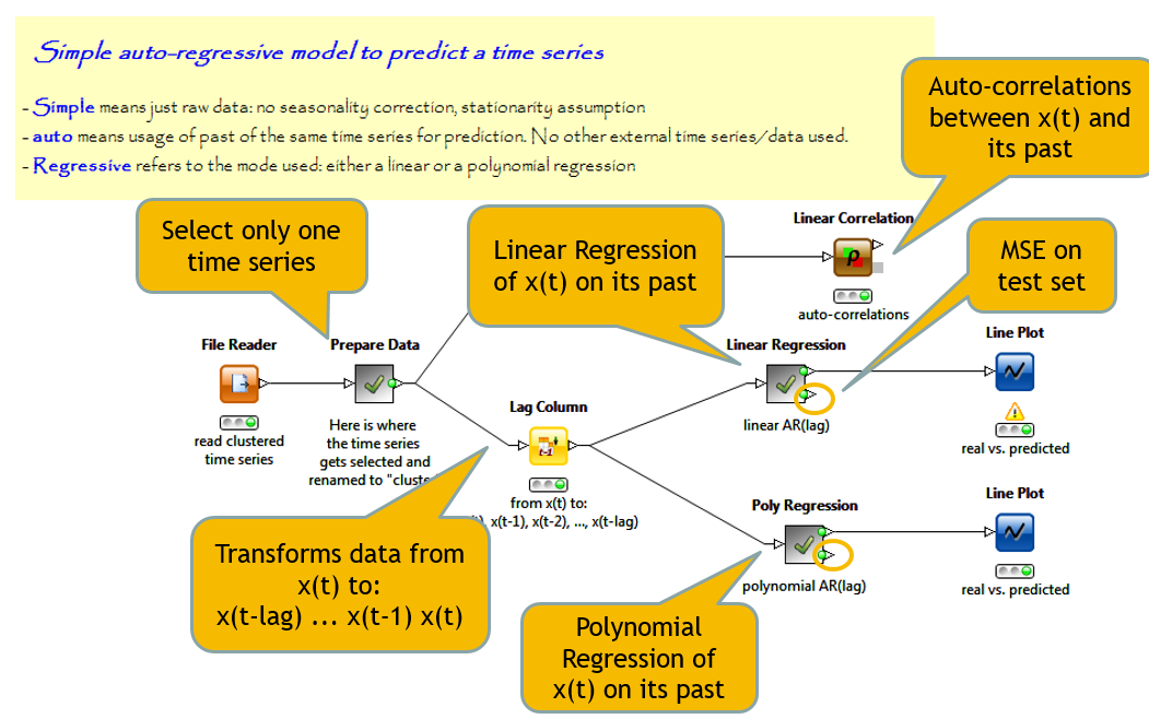 regression had been used as a training algorithm.