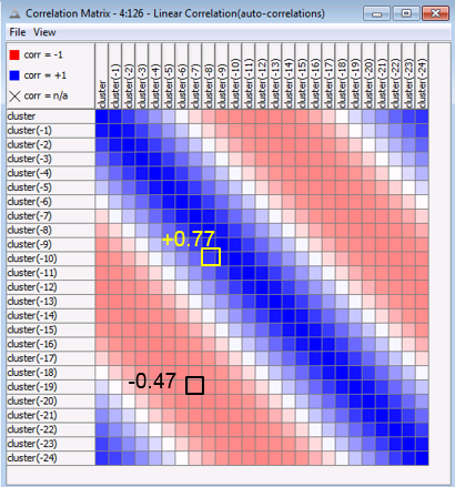 and Lag = 24, followed by a Linear Correlation node (Fig. 24). The auto-correlation matrix for cluster 21 is shown in figure 25, which shows a repeating pattern over the 24 hours. Figure 25.