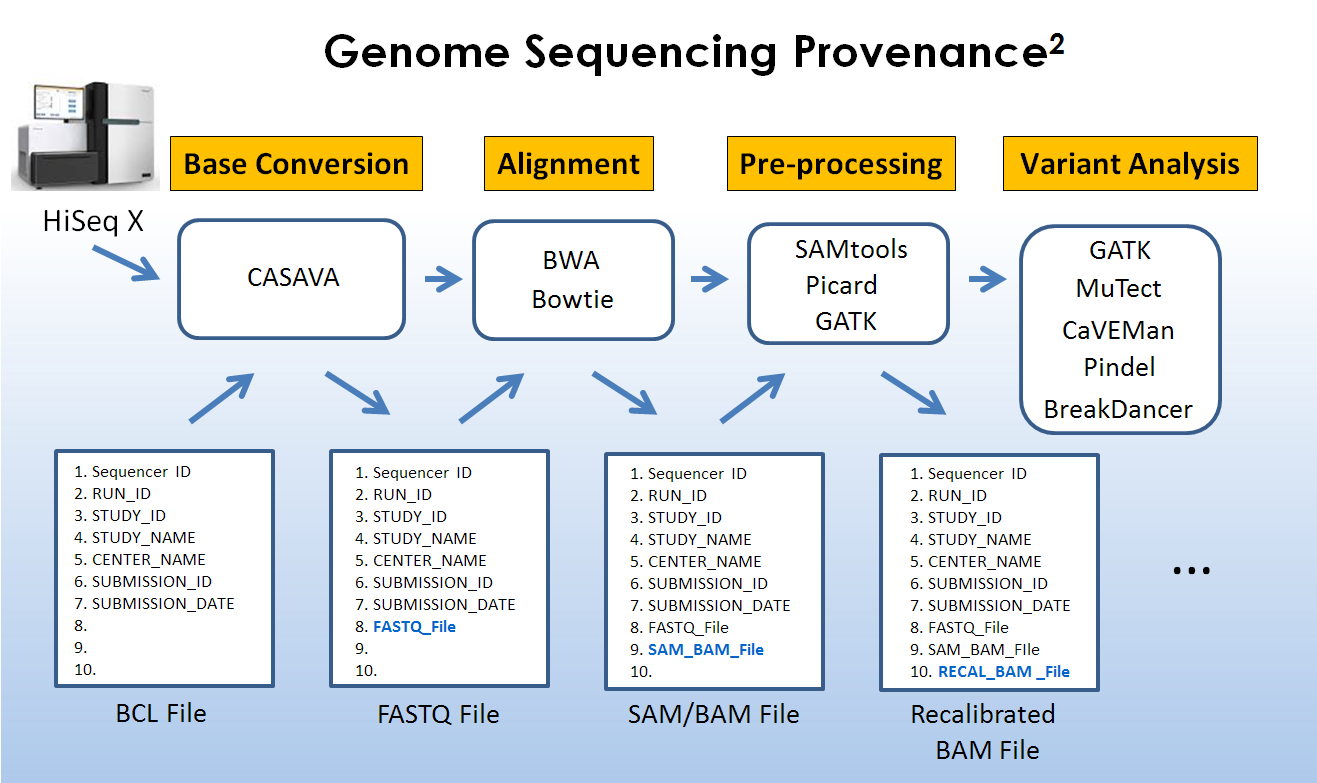 "Data Provenance Provenance (from the French provenir, ""to come from""), is the chronology of the ownership, custody or location of a historical object in order to verify its authenticity."