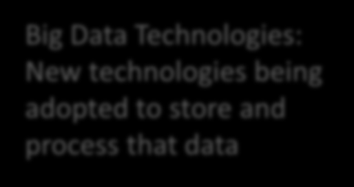 Total Data approach Big Data Technologies: New technologies
