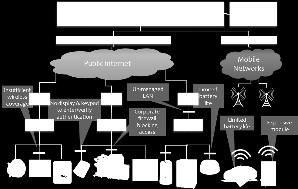 However, many of the non-mobile connectivity types have their own limitations, as shown in Figure 1-3.