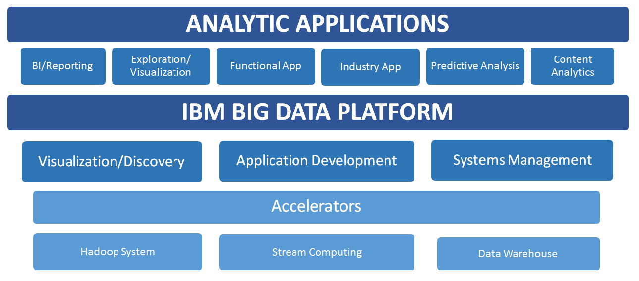 POWER8 and IBM Big Data and Analytics Solutions Framework IBM s big data and analytics solutions integrate a best-of-breed stack of integrated and cross-functioning IBM hardware and software.