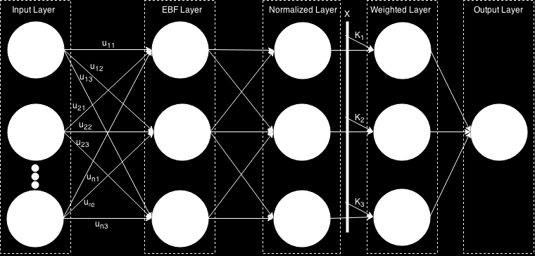 back-propagation algorithm based on mean squared errors (Rumelhart et al., 1986). We use cross-validation to decide the number of hidden layers and the number of neurons in each hidden layer.