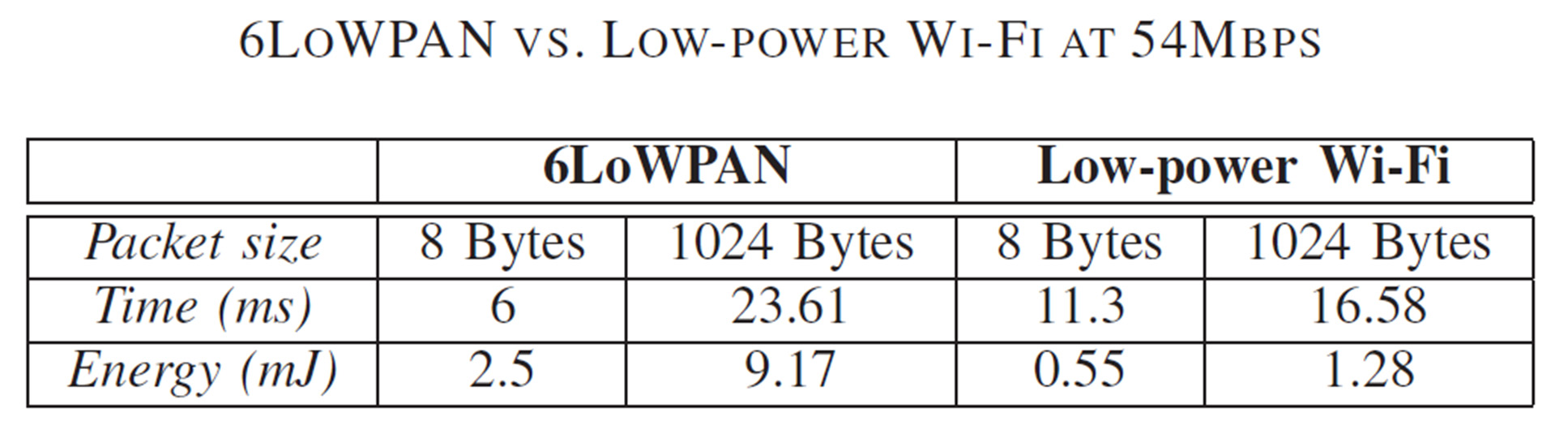 LP Wifi vs ZigBee Capillary M2M 10x Low-power Wi-Fi provides a significant improvement