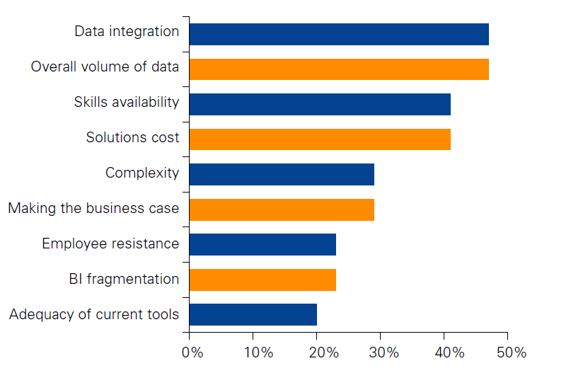 Figure 1 Biggest Challenges for Success in Big Data and Analytics. Source: TM Forum, 2012.