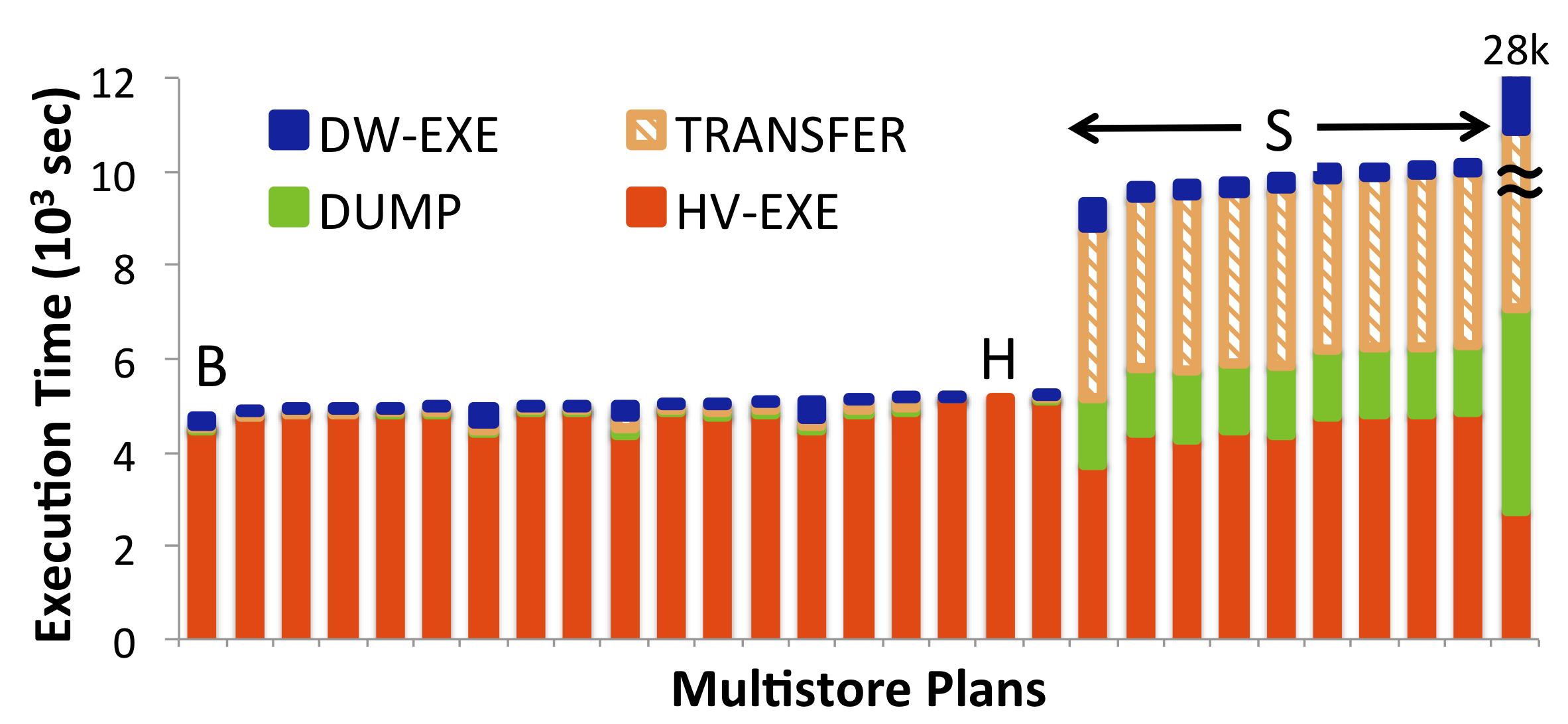 possible split points indicated by the cuts. At each split point, the execution layer migrates the intermediate data (i.e., the working set corresponding to the output of the operators above the cut) and resumes executing the plan on the new store.