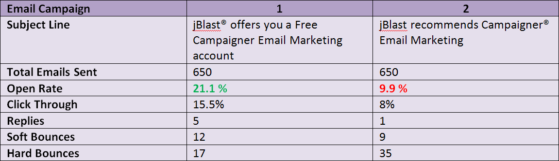 Subject Line - RESULTS Lesson Learned: Including Offers
