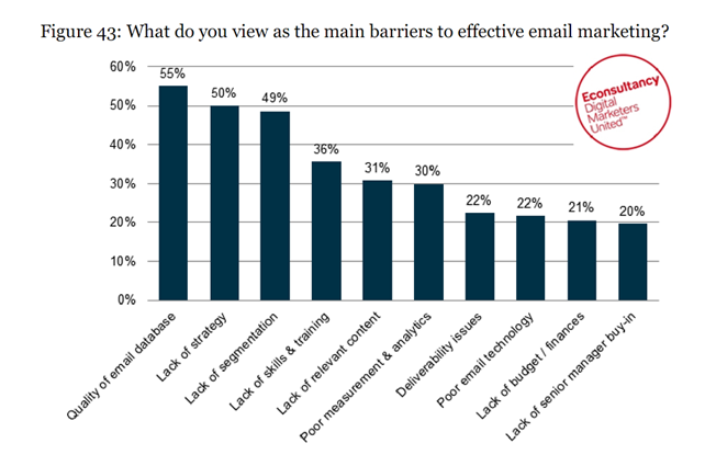 Use data to drive long term value Data quality is the single most important barrier to effective email marketing.