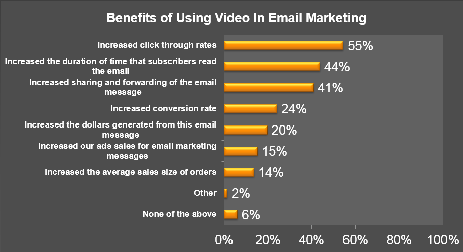 To further clarify, we interviewed more than a dozen marketers utilizing Embedded Video in Email, and we documented the following benefits: Increased Sales: Sole Society, an online retailer of