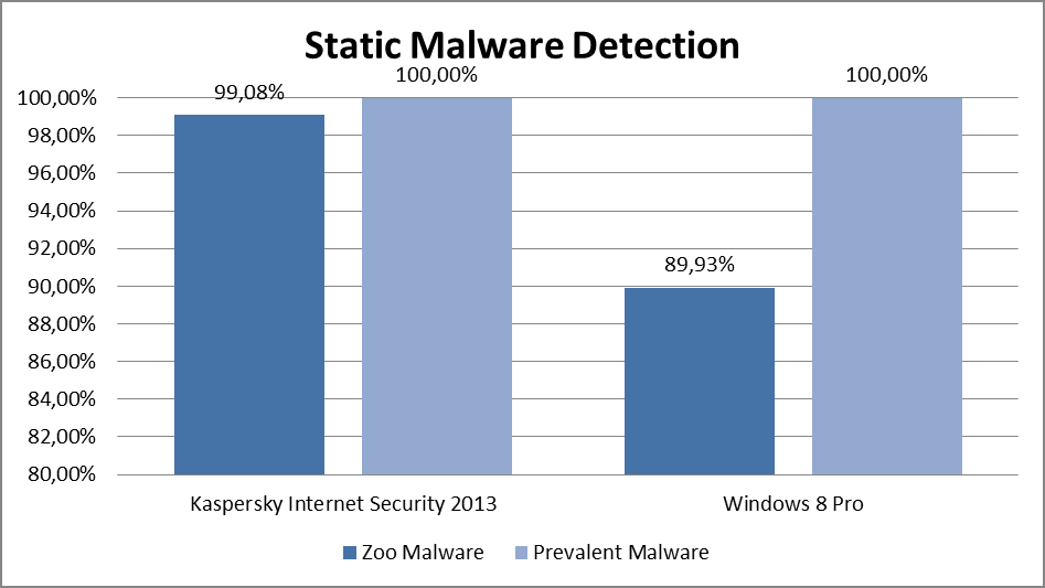Figure 3: Static Malware Detection The next test shows the capability of statically detecting malware. Two different testsets have been used to determine the results of the two products.